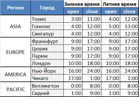 Время работы основных мировых бирж (московское время)