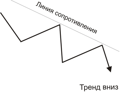 Тренд вниз