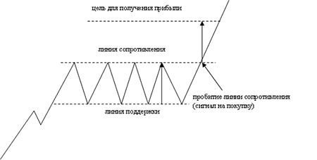 Фигура Прямоугольник