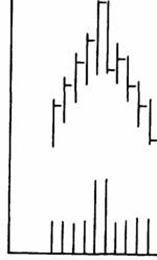 Фигура двухдневный перелом (вершина)