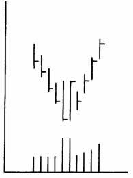 Фигура Двухдневный перелом (дно)