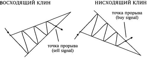Фигура Клин