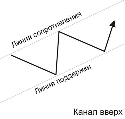 Канал с трендом вверх