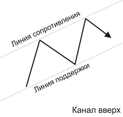 Канал вверх